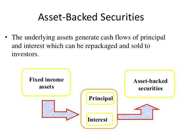Asset-backed security (ABS) emissione e tipologie